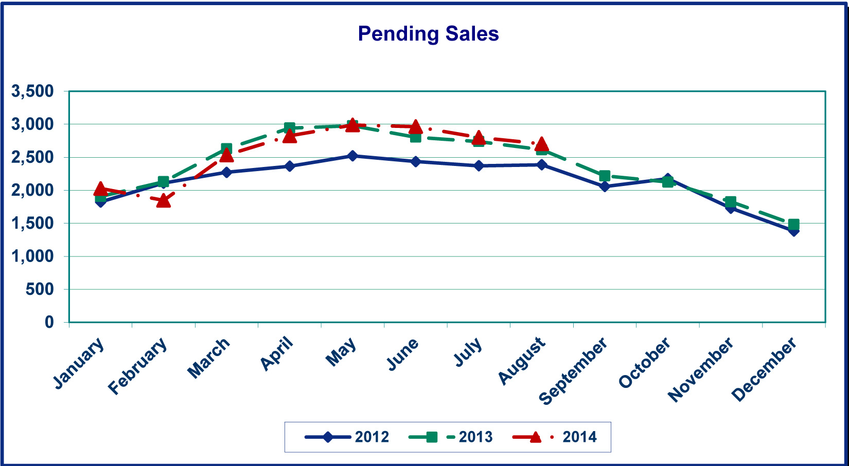 portland metro real estate activity in august 2014 urban