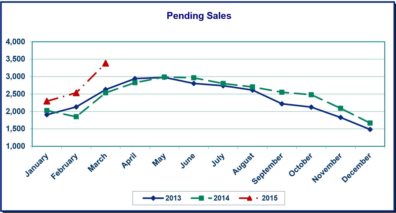 Pending Sales March 15