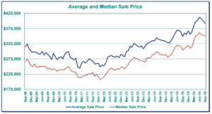 Average price in the Portland Metro area over the last 3 years