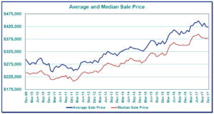 Portland Metro Home Prices Since 2009 - RMLS of Portland.